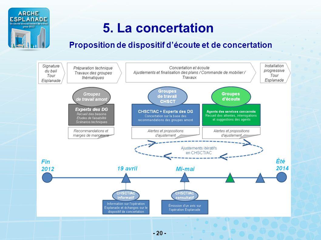 5. La concertation Proposition de dispositif d'écoute et de concertation 20 20