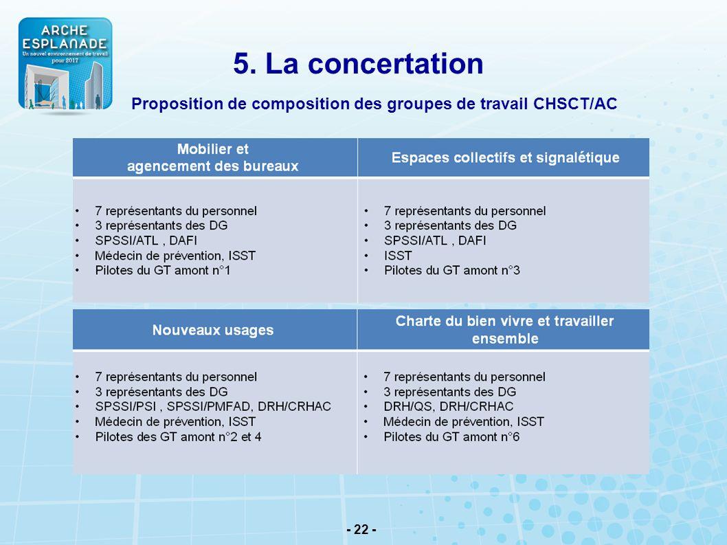 5. La concertation Proposition de composition des groupes de travail CHSCT/AC