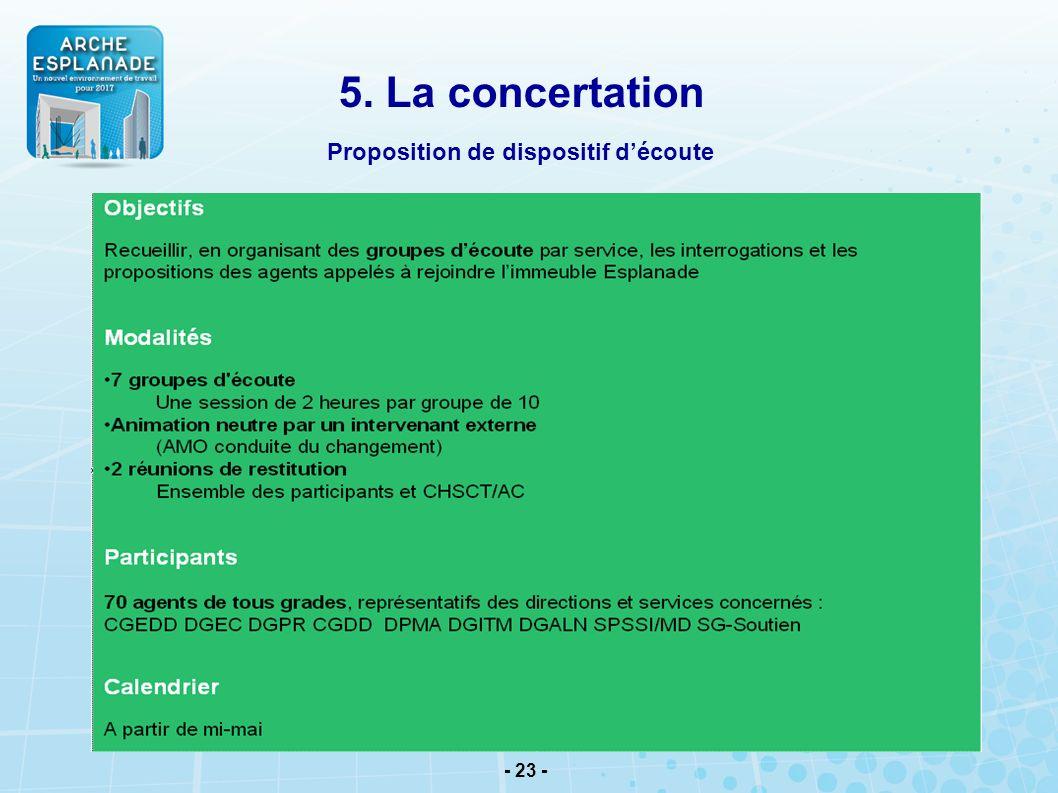 5. La concertation Proposition de dispositif d'écoute