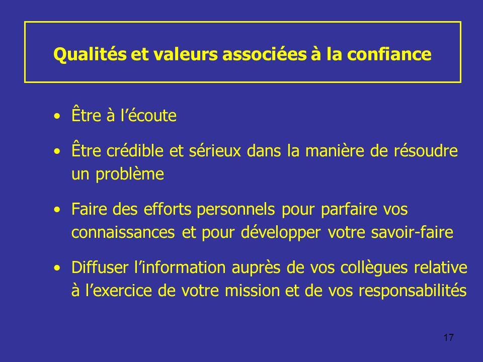 Qualités et valeurs associées à la confiance