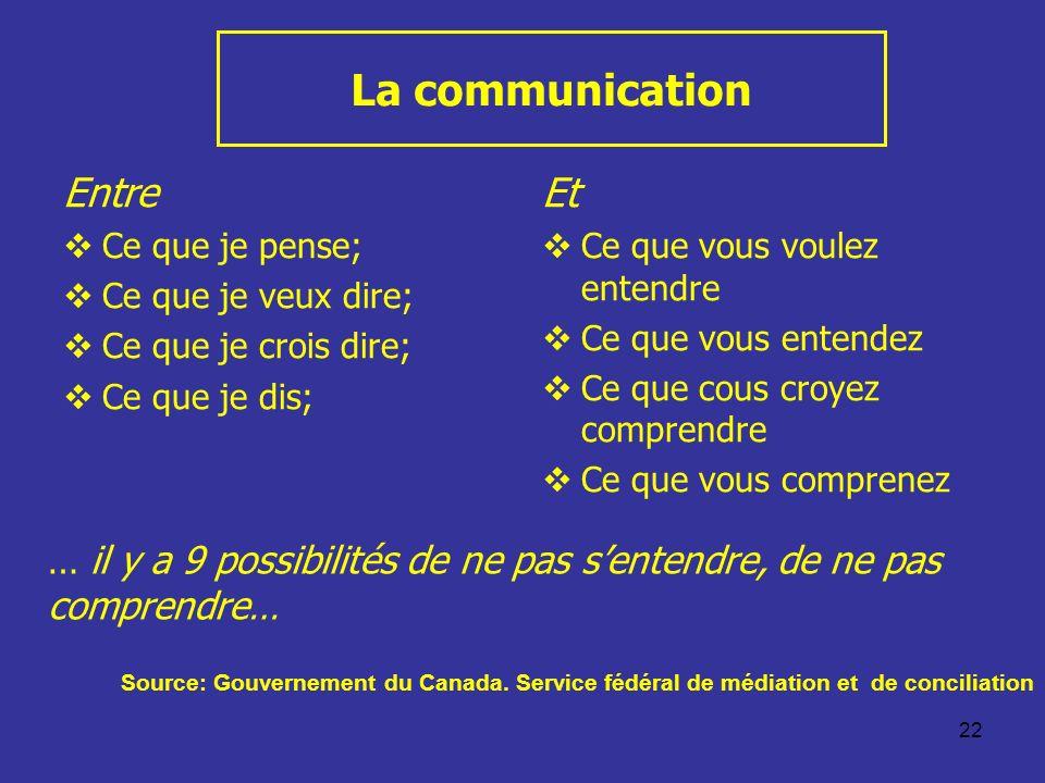 La communication Entre Et