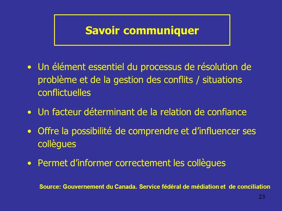 Savoir communiquer Un élément essentiel du processus de résolution de problème et de la gestion des conflits / situations conflictuelles.