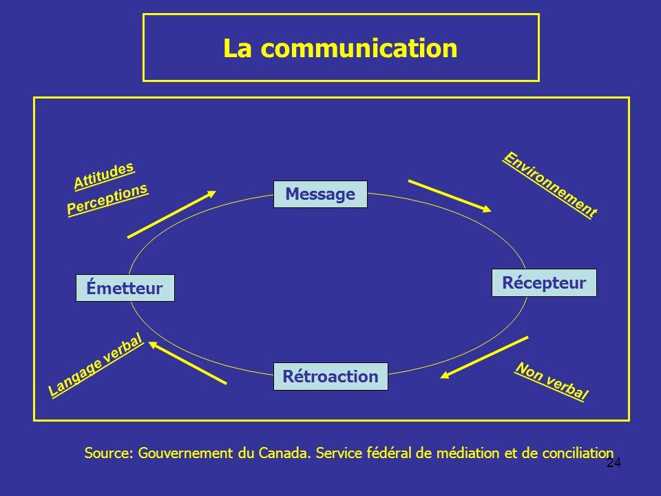 La communication Message Récepteur Émetteur Rétroaction Attitudes