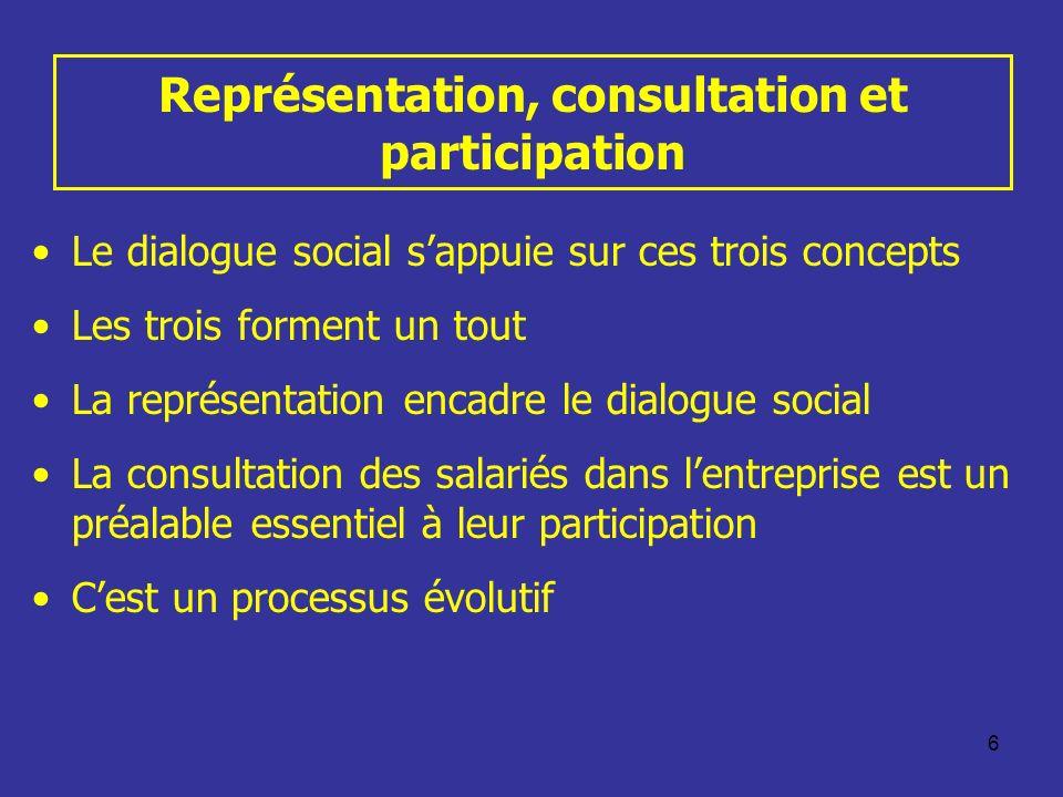 Représentation, consultation et participation