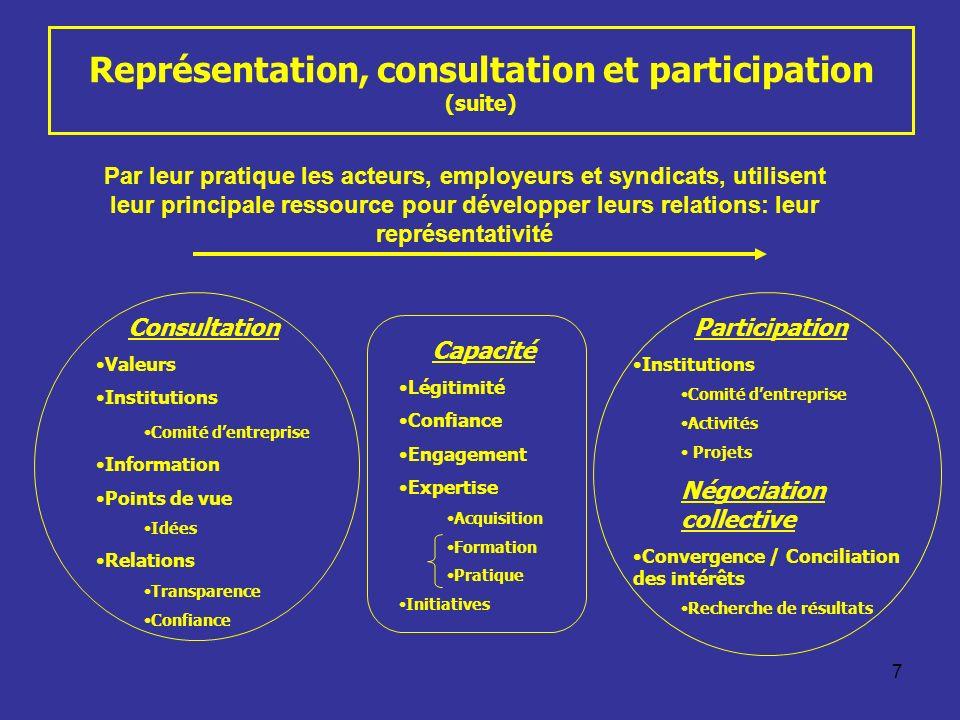 Représentation, consultation et participation (suite)