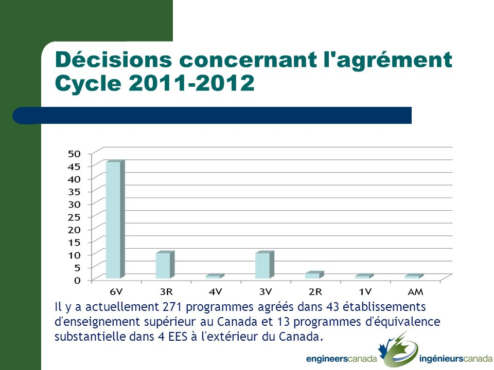 Décisions concernant l agrément Cycle 2011-2012