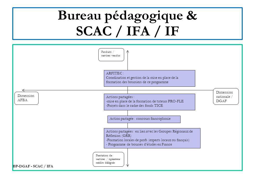 Bureau pédagogique & SCAC / IFA / IF
