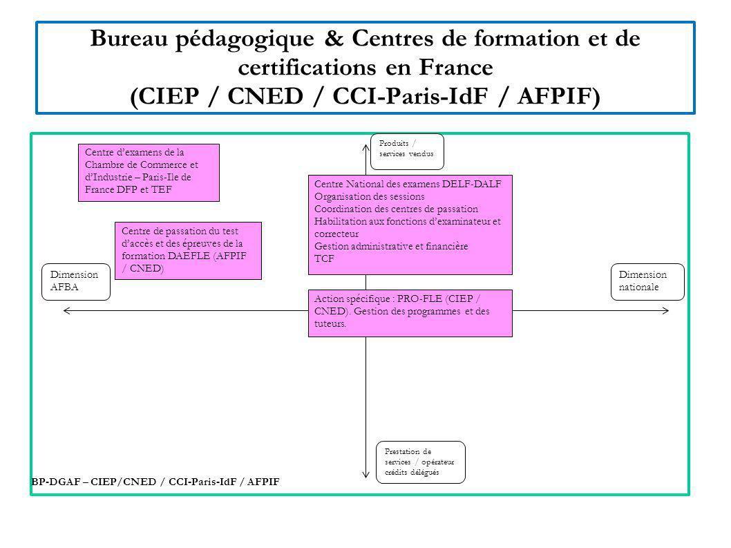 Bureau pédagogique & Centres de formation et de certifications en France (CIEP / CNED / CCI-Paris-IdF / AFPIF)