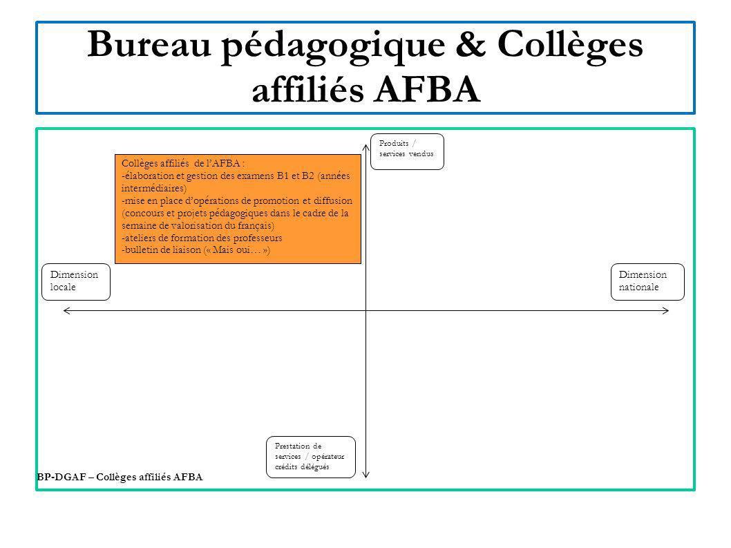 Bureau pédagogique & Collèges affiliés AFBA