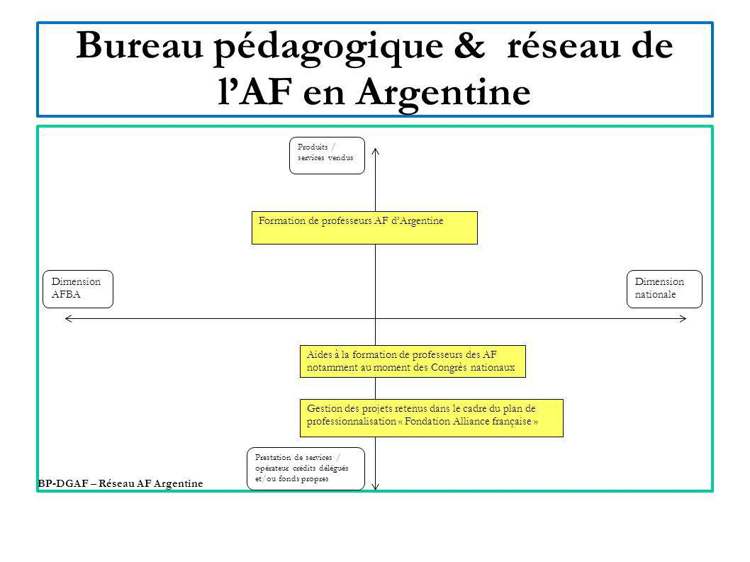 Bureau pédagogique & réseau de l'AF en Argentine
