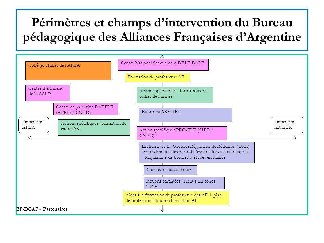 Périmètres et champs d'intervention du Bureau pédagogique des Alliances Françaises d'Argentine