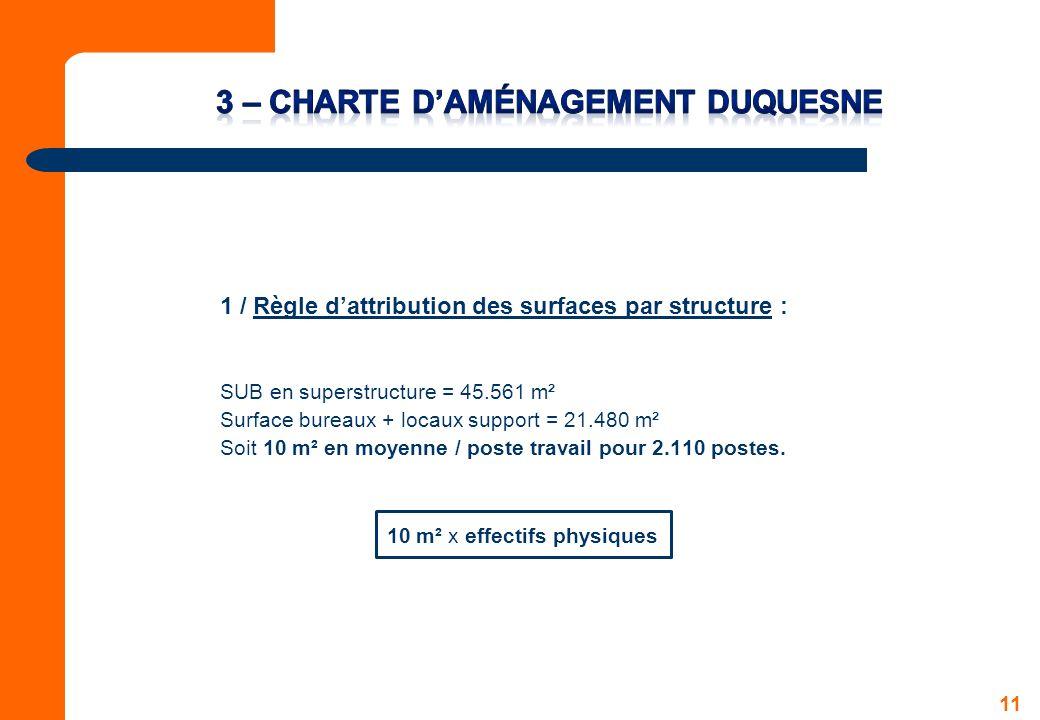 3 – Charte d'aménagement DUQUESNE