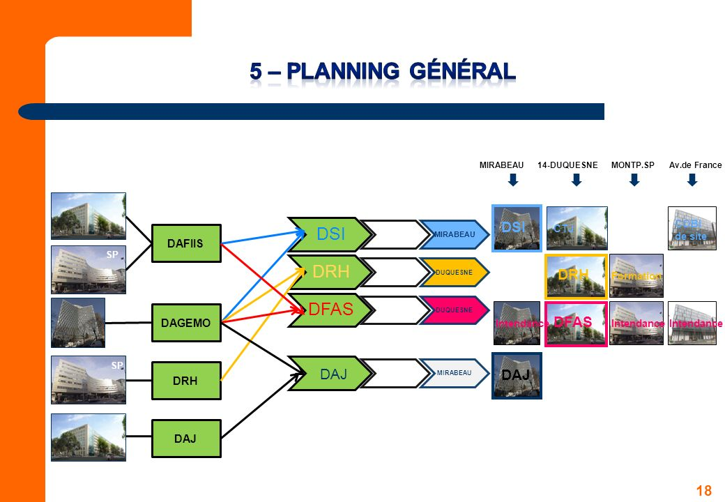 5 – Planning Général DSI DRH DFAS DAJ DAJ DAFIIS DAGEMO DRH DAJ