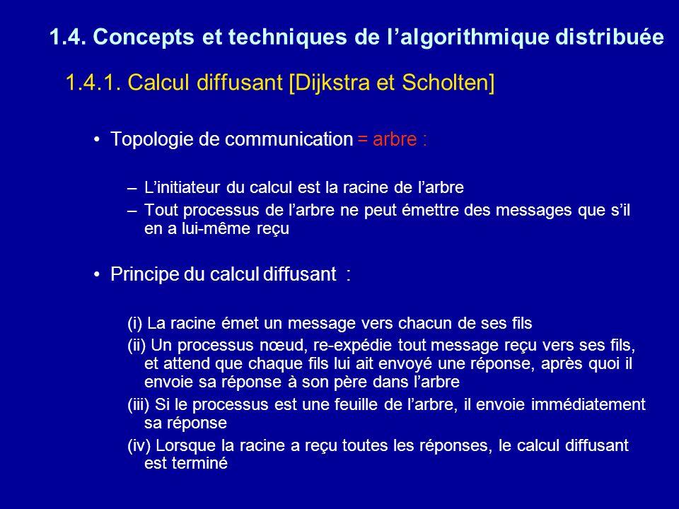 1.4. Concepts et techniques de l'algorithmique distribuée