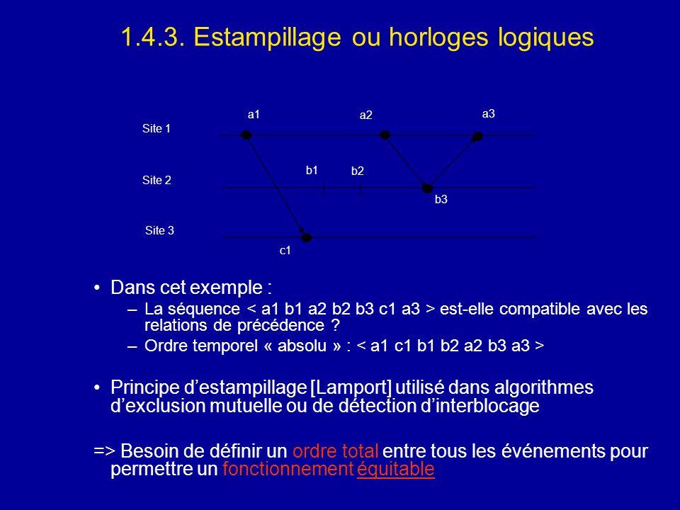 1.4.3. Estampillage ou horloges logiques