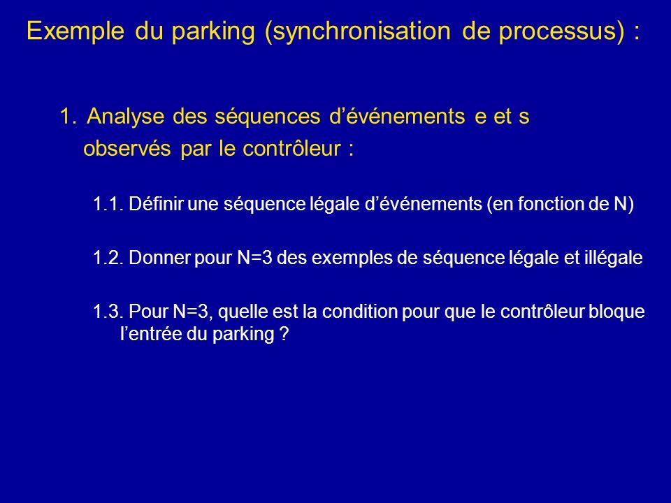 Exemple du parking (synchronisation de processus) :