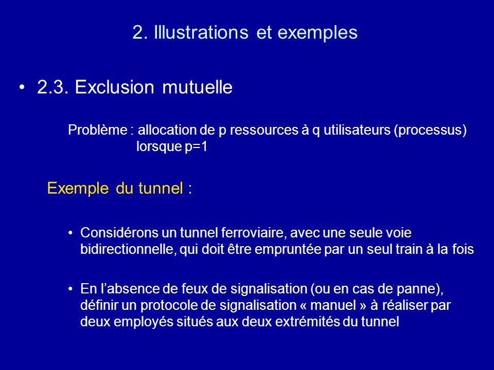 2. Illustrations et exemples
