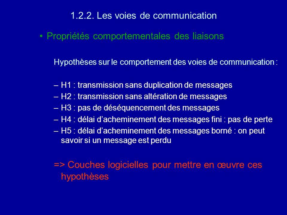 1.2.2. Les voies de communication