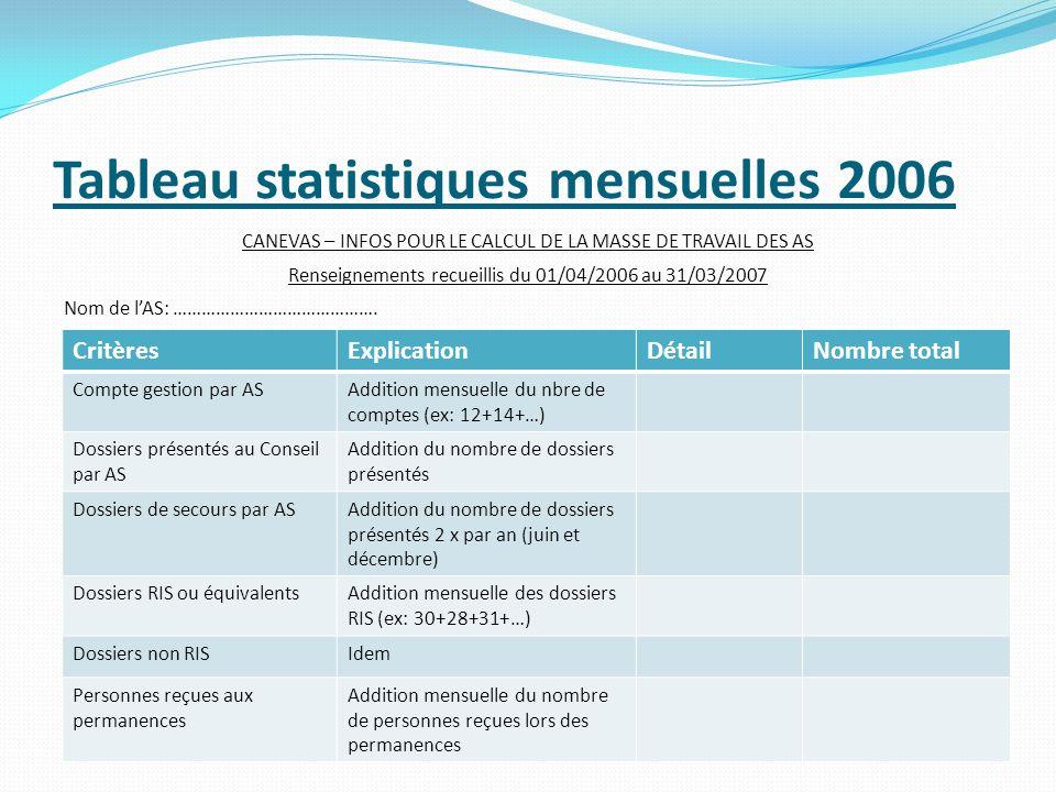 Tableau statistiques mensuelles 2006