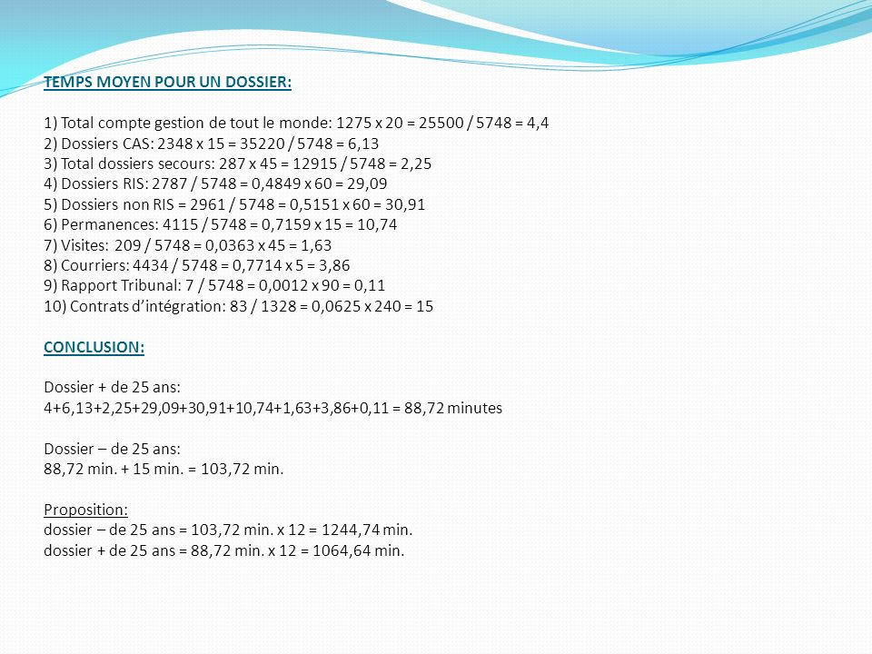 TEMPS MOYEN POUR UN DOSSIER: 1) Total compte gestion de tout le monde: 1275 x 20 = 25500 / 5748 = 4,4 2) Dossiers CAS: 2348 x 15 = 35220 / 5748 = 6,13 3) Total dossiers secours: 287 x 45 = 12915 / 5748 = 2,25 4) Dossiers RIS: 2787 / 5748 = 0,4849 x 60 = 29,09 5) Dossiers non RIS = 2961 / 5748 = 0,5151 x 60 = 30,91 6) Permanences: 4115 / 5748 = 0,7159 x 15 = 10,74 7) Visites: 209 / 5748 = 0,0363 x 45 = 1,63 8) Courriers: 4434 / 5748 = 0,7714 x 5 = 3,86 9) Rapport Tribunal: 7 / 5748 = 0,0012 x 90 = 0,11 10) Contrats d'intégration: 83 / 1328 = 0,0625 x 240 = 15 CONCLUSION: Dossier + de 25 ans: 4+6,13+2,25+29,09+30,91+10,74+1,63+3,86+0,11 = 88,72 minutes Dossier – de 25 ans: 88,72 min.