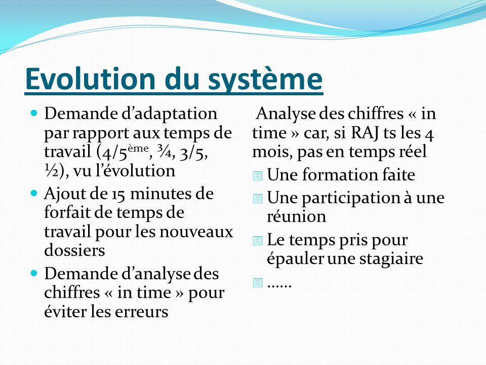Evolution du système Demande d'adaptation par rapport aux temps de travail (4/5ème, ¾, 3/5, ½), vu l'évolution.