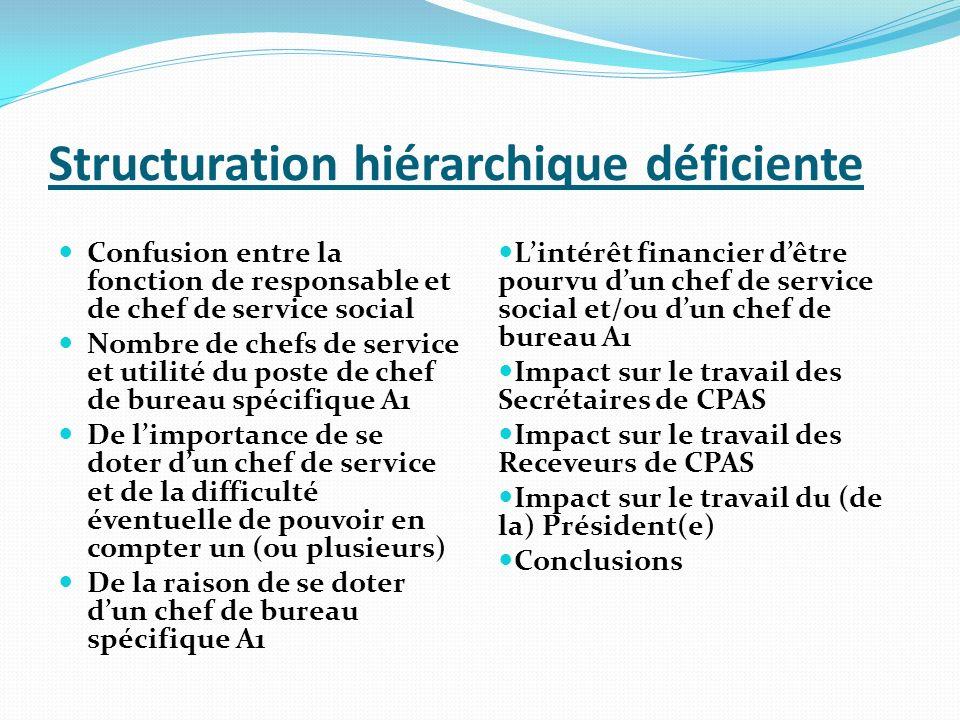 Structuration hiérarchique déficiente