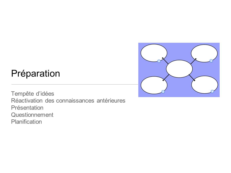 Préparation Tempête d'idées Réactivation des connaissances antérieures
