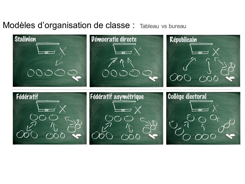 Modèles d'organisation de classe : Tableau vs bureau