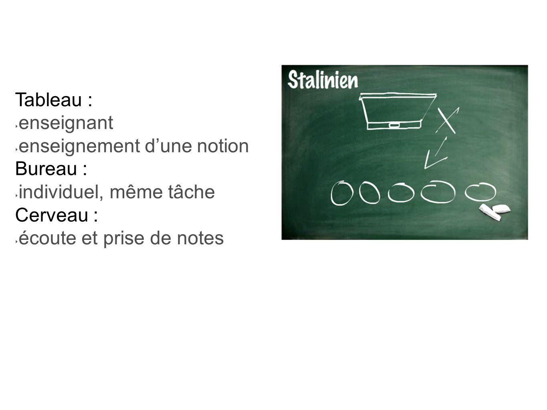 Tableau : enseignant. enseignement d'une notion.