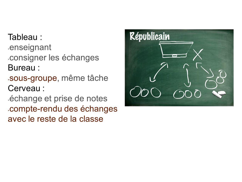 Tableau : enseignant. consigner les échanges. Bureau : sous-groupe, même tâche. Cerveau : échange et prise de notes.