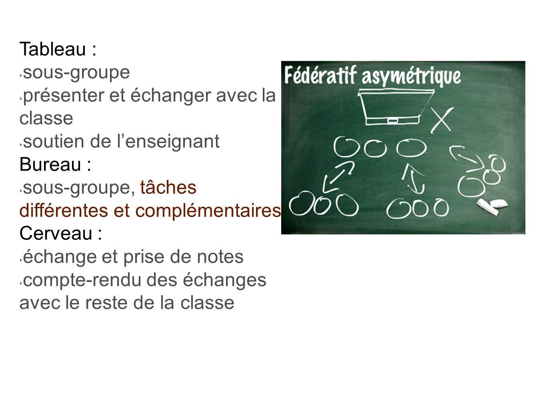 Tableau : sous-groupe. présenter et échanger avec la classe. soutien de l'enseignant. Bureau : sous-groupe, tâches différentes et complémentaires.