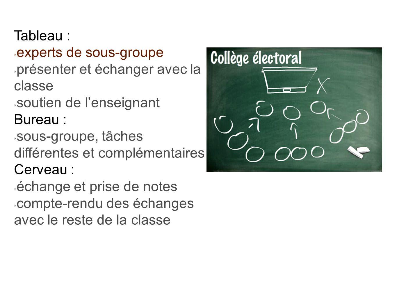 Tableau : experts de sous-groupe. présenter et échanger avec la classe. soutien de l'enseignant. Bureau :