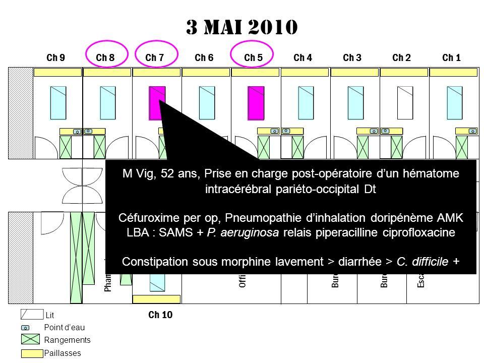 Constipation sous morphine lavement > diarrhée > C. difficile +