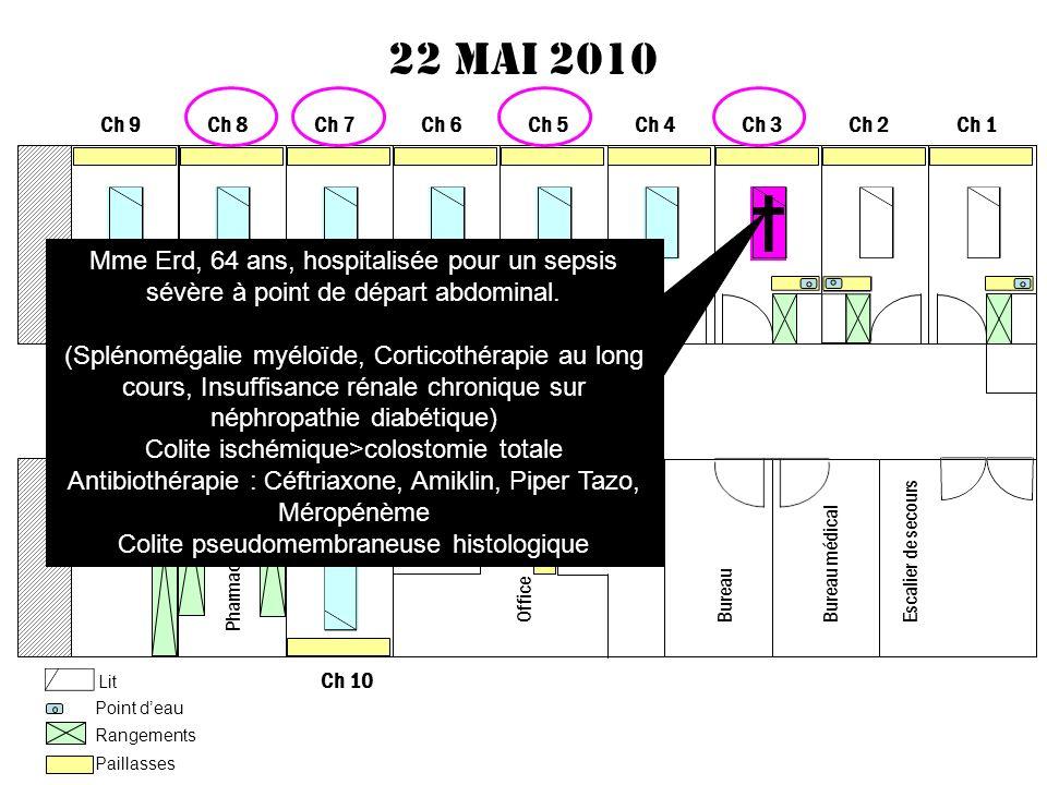 22 mai 2010Ch 9. Ch 8. Ch 7. Ch 6. Ch 5. Ch 4. Ch 3. Ch 2. Ch 1. † Mme Erd, 64 ans, hospitalisée pour un sepsis sévère à point de départ abdominal.