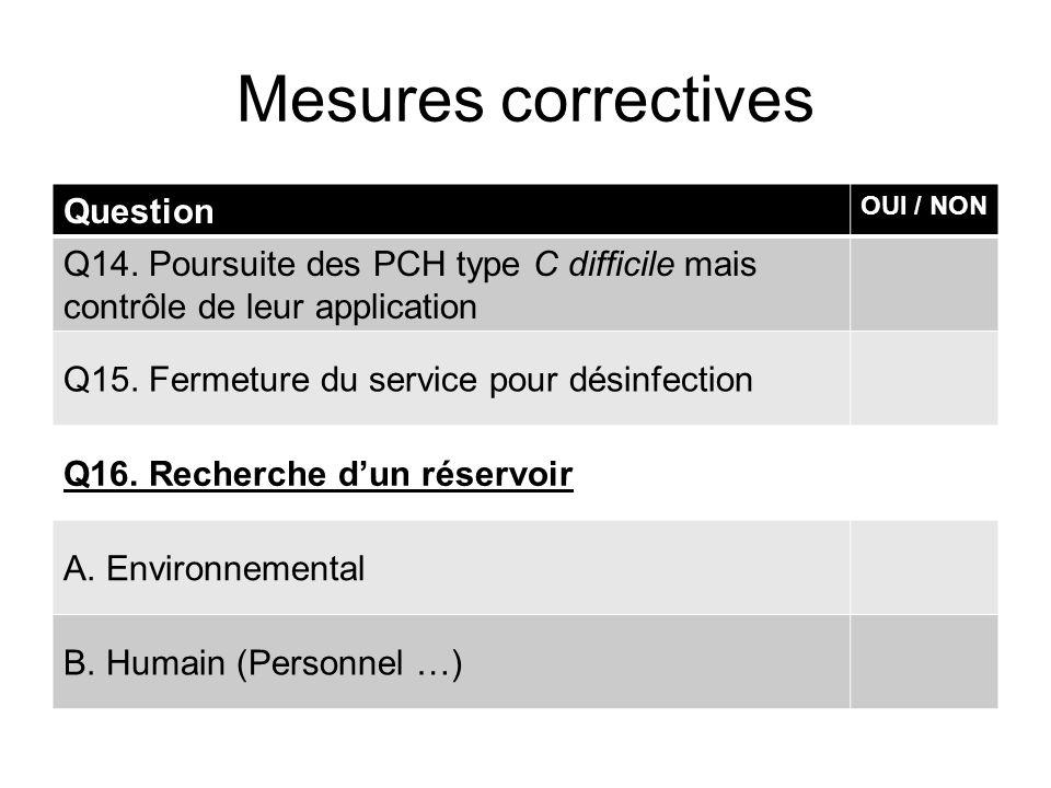 Mesures correctives Question