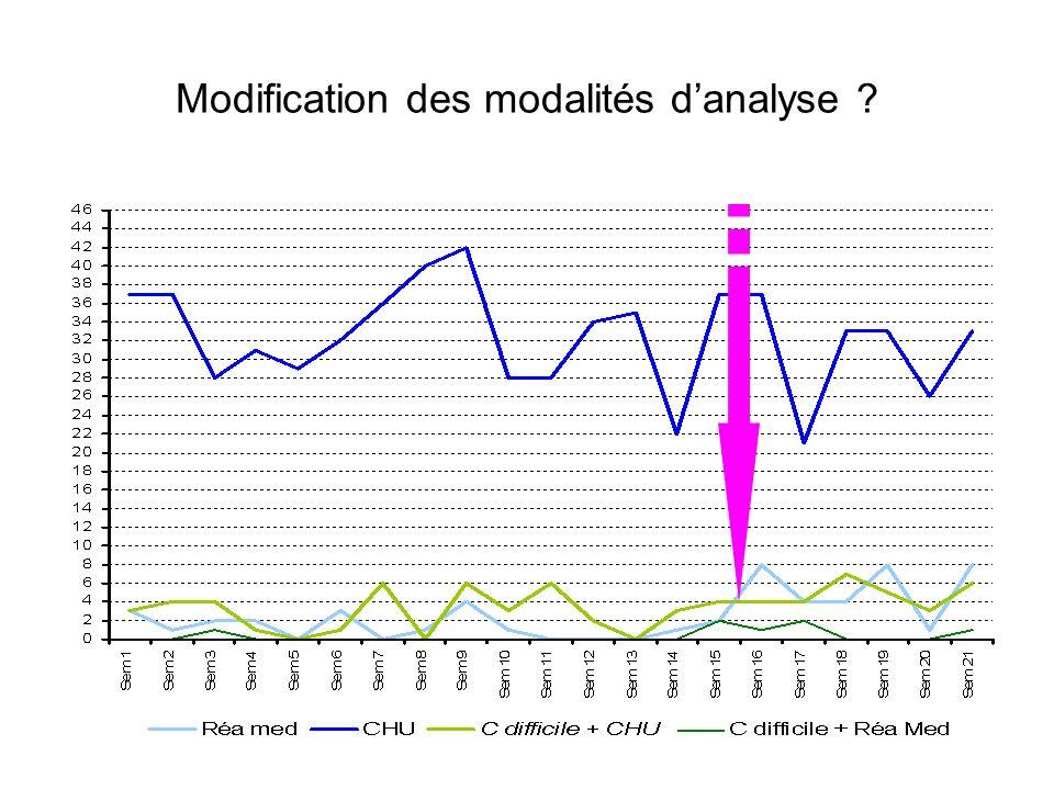 Modification des modalités d'analyse