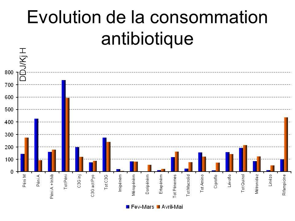 Evolution de la consommation antibiotique