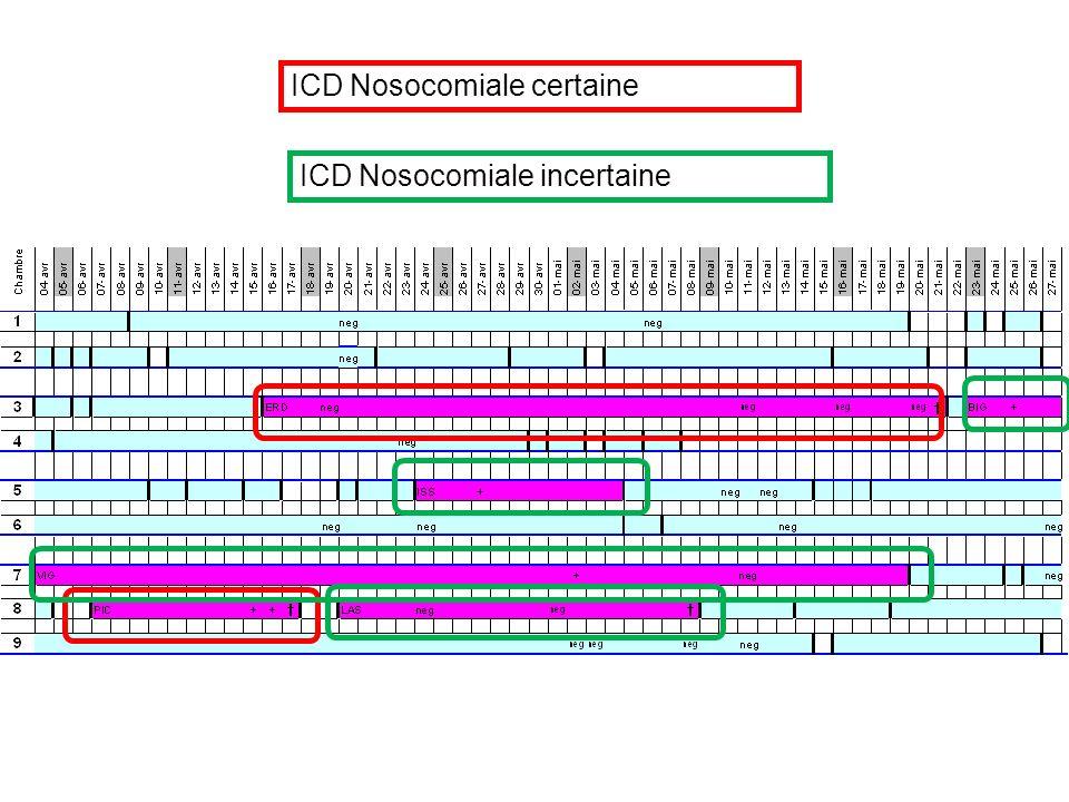 ICD Nosocomiale certaine