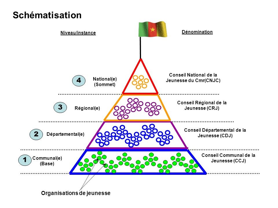 Schématisation 4 3 2 1 Organisations de jeunesse Niveau/instance