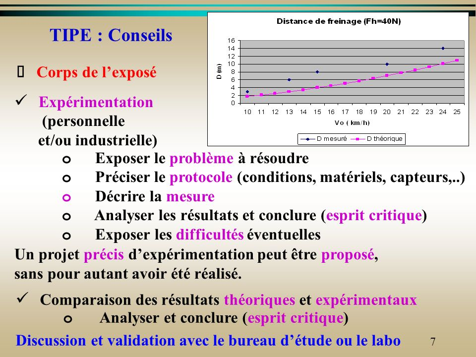 TIPE : Conseils Ø Corps de l'exposé