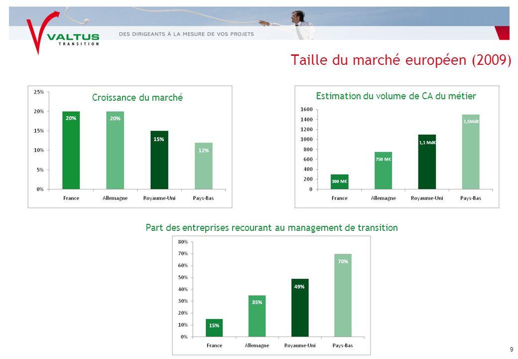 Taille du marché européen (2009)
