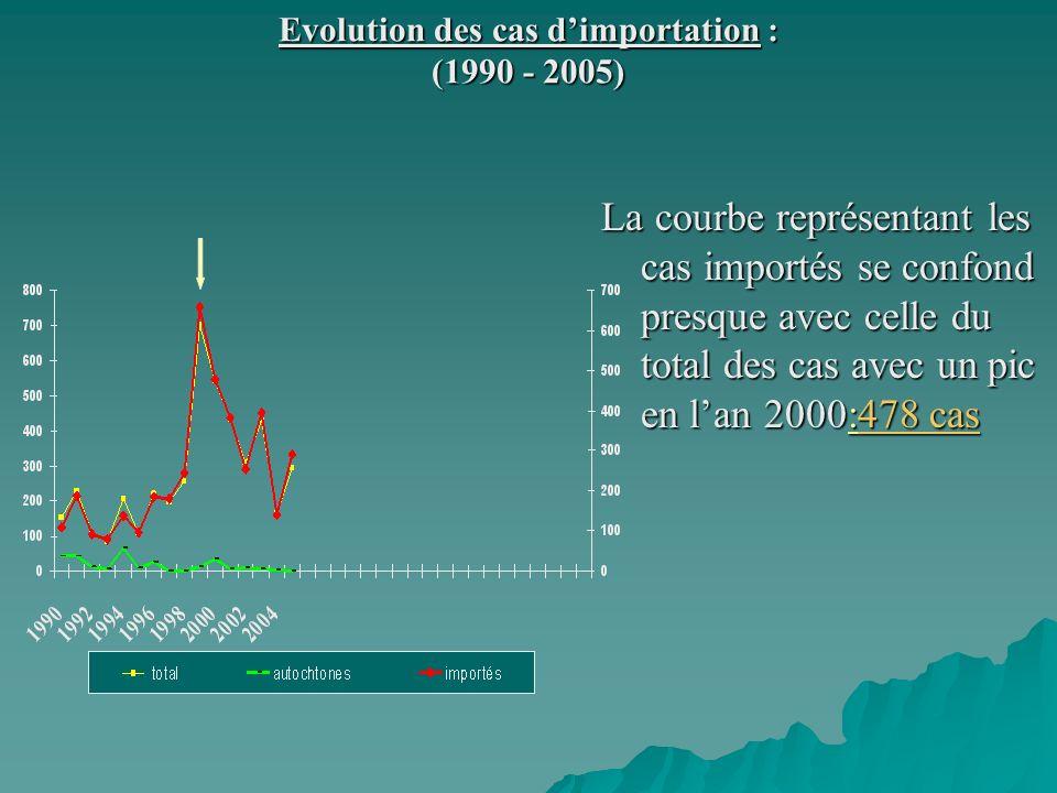 Evolution des cas d'importation : (1990 - 2005)