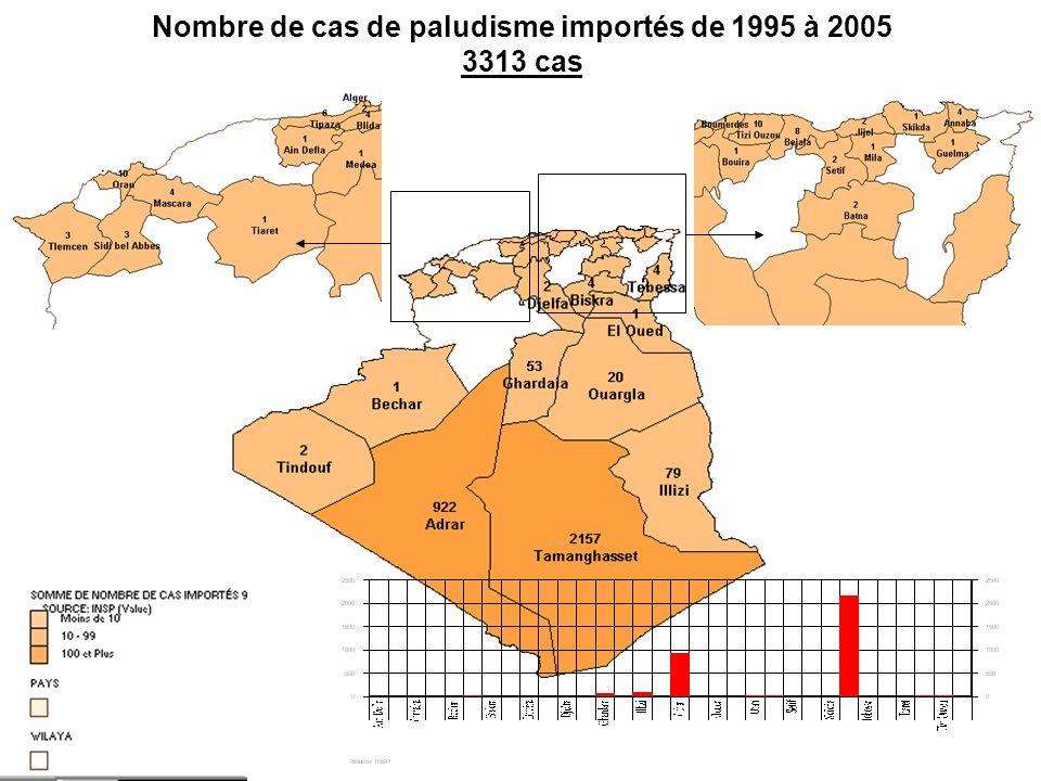 Nombre de cas de paludisme importés de 1995 à 2005 3313 cas