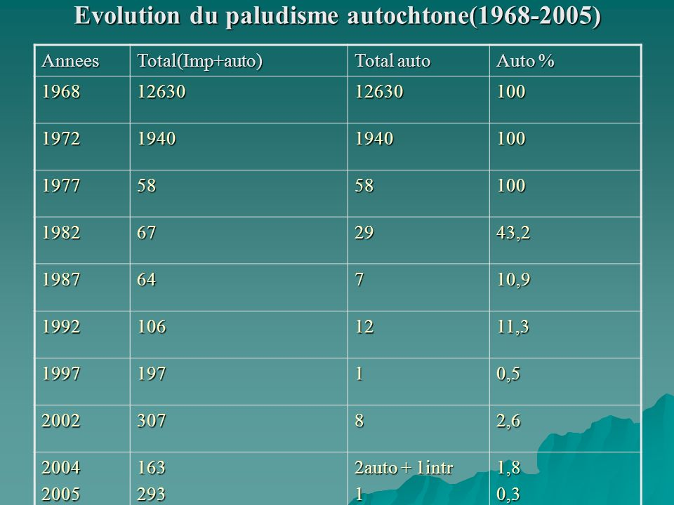 Evolution du paludisme autochtone(1968-2005)