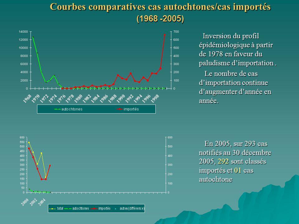 Courbes comparatives cas autochtones/cas importés (1968 -2005)