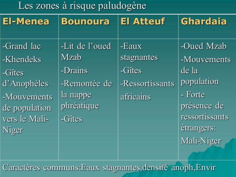 Les zones à risque paludogène