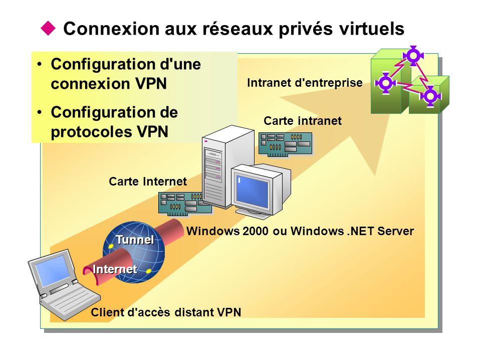 Connexion aux réseaux privés virtuels