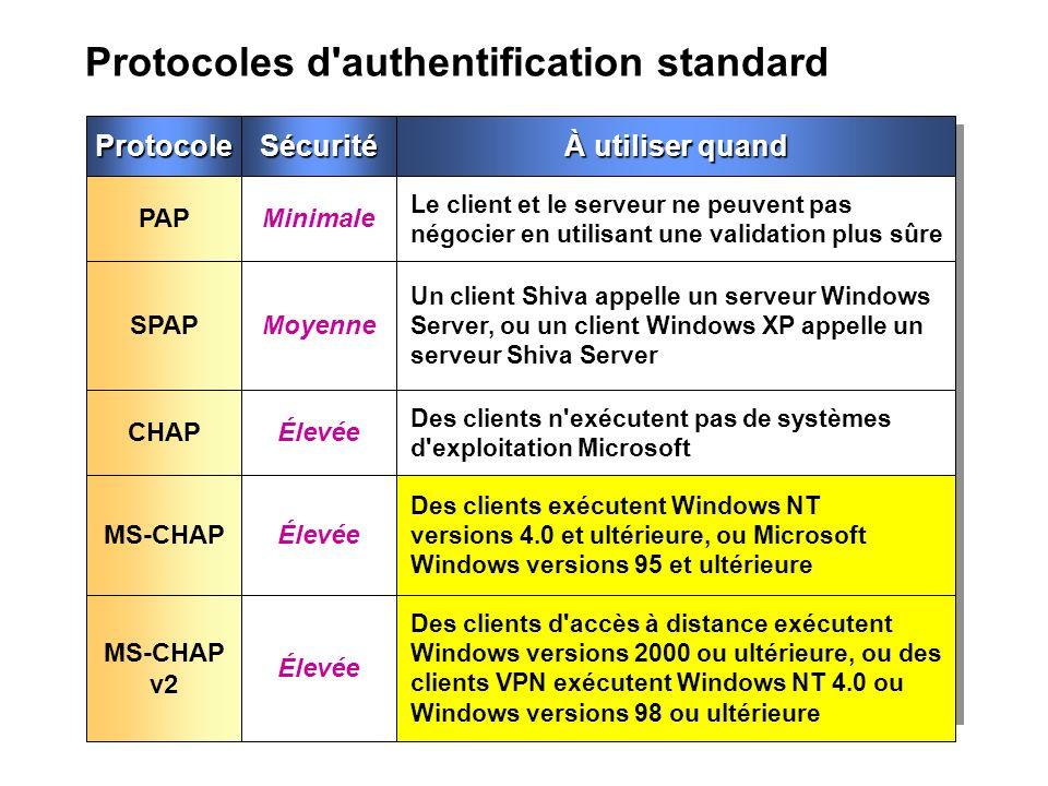 Protocoles d authentification standard