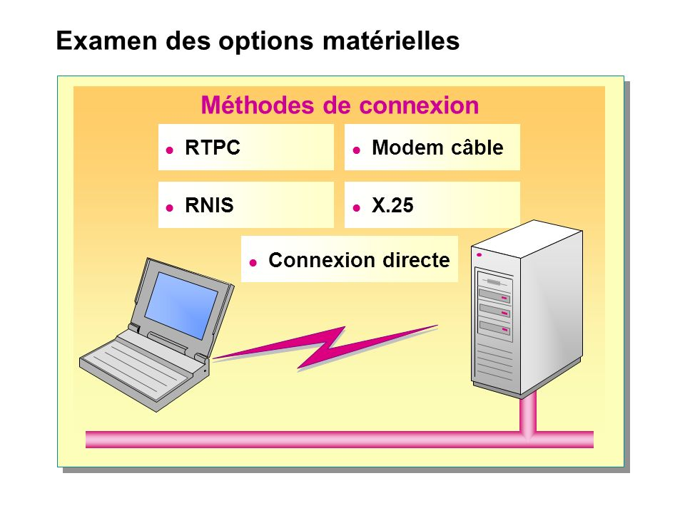 Examen des options matérielles