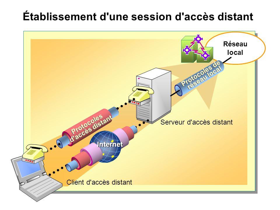 Établissement d une session d accès distant